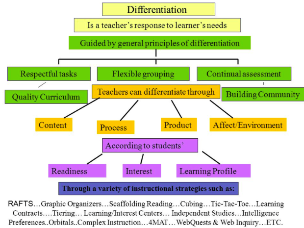 What Is Differentiated Instruction On Our Way To English Pty